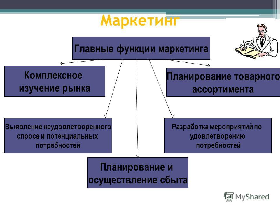 Маркетинг Комплексное изучение рынка Главные функции маркетинга Планирование товарного ассортимента Выявление неудовлетворенного спроса и потенциальных потребностей Планирование и осуществление сбыта Разработка мероприятий по удовлетворению потребнос