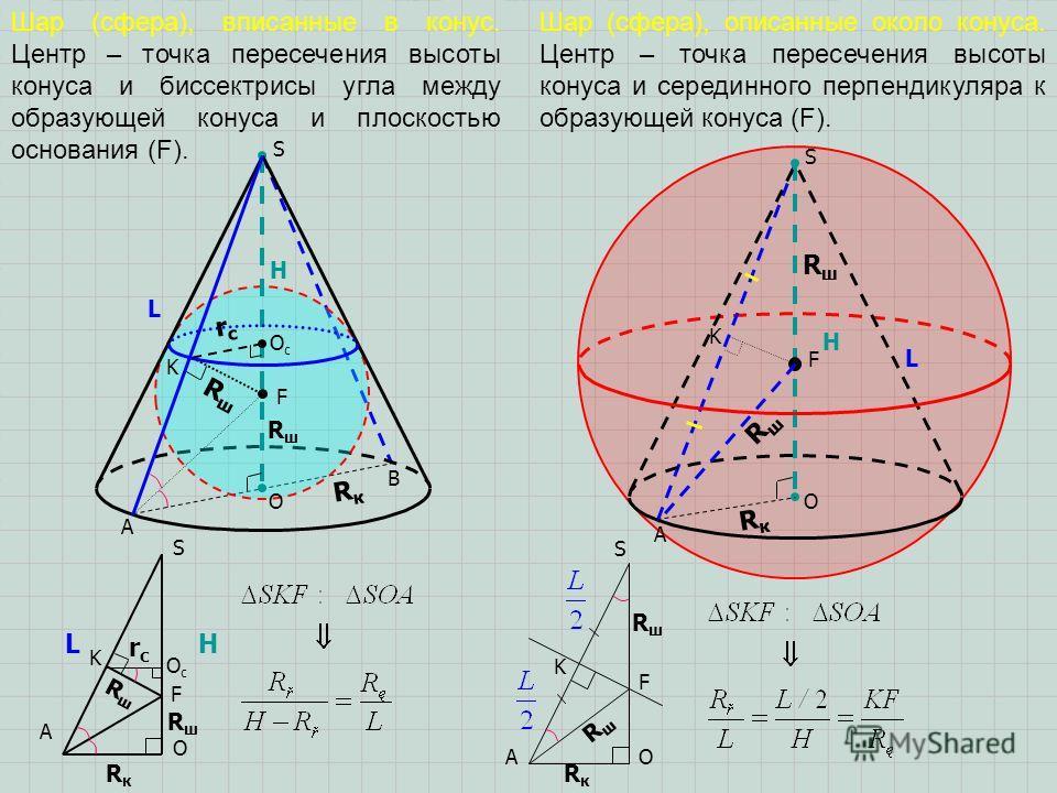RшRш RшRш RкRк O F L A S H K RшRш Шар (сфера), вписанные в конус. Центр – точка пересечения высоты конуса и биссектрисы угла между образующей конуса и плоскостью основания (F). Шар (сфера), описанные около конуса. Центр – точка пересечения высоты кон