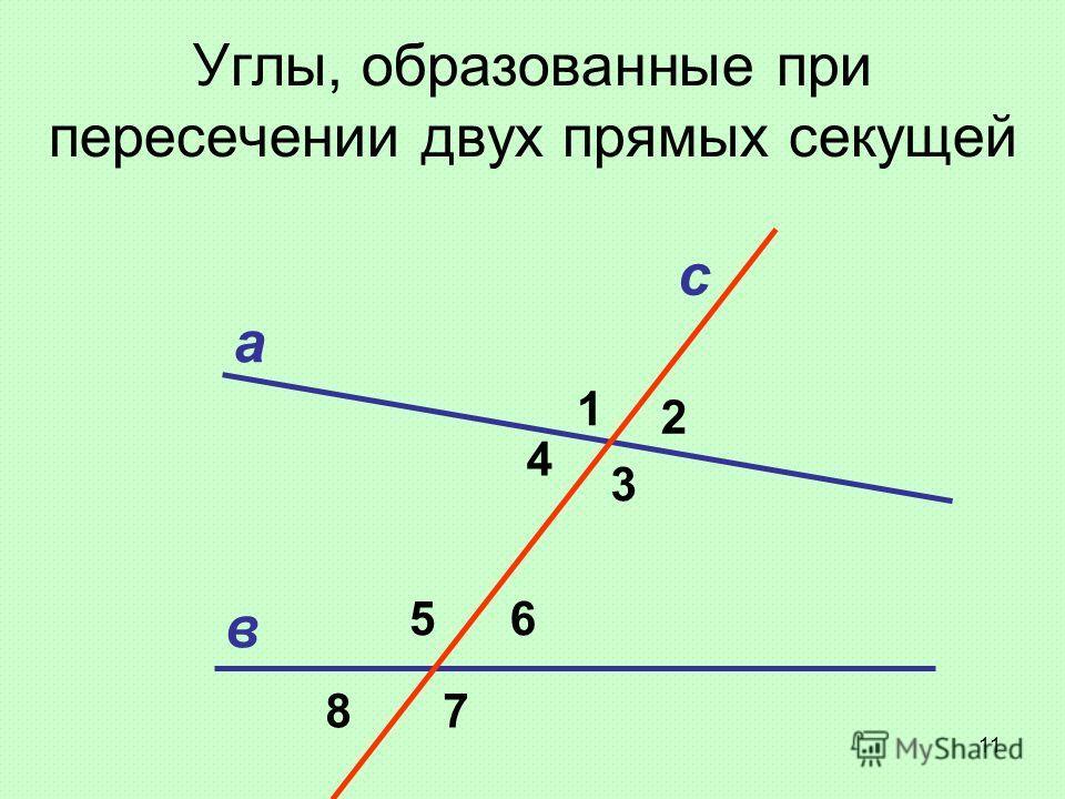 Углы, образованные при пересечении двух прямых секущей с в а 1 2 3 4 65 78 11