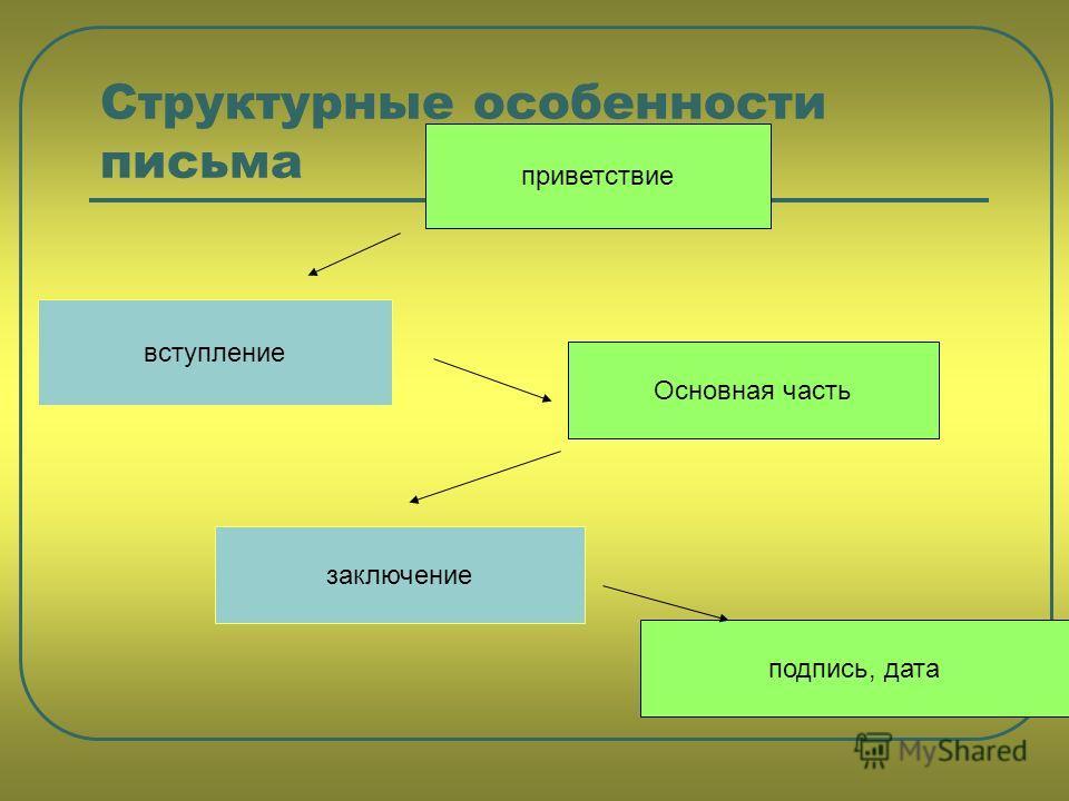 Структурные особенности письма приветствие вступление Основная часть заключение подпись, дата