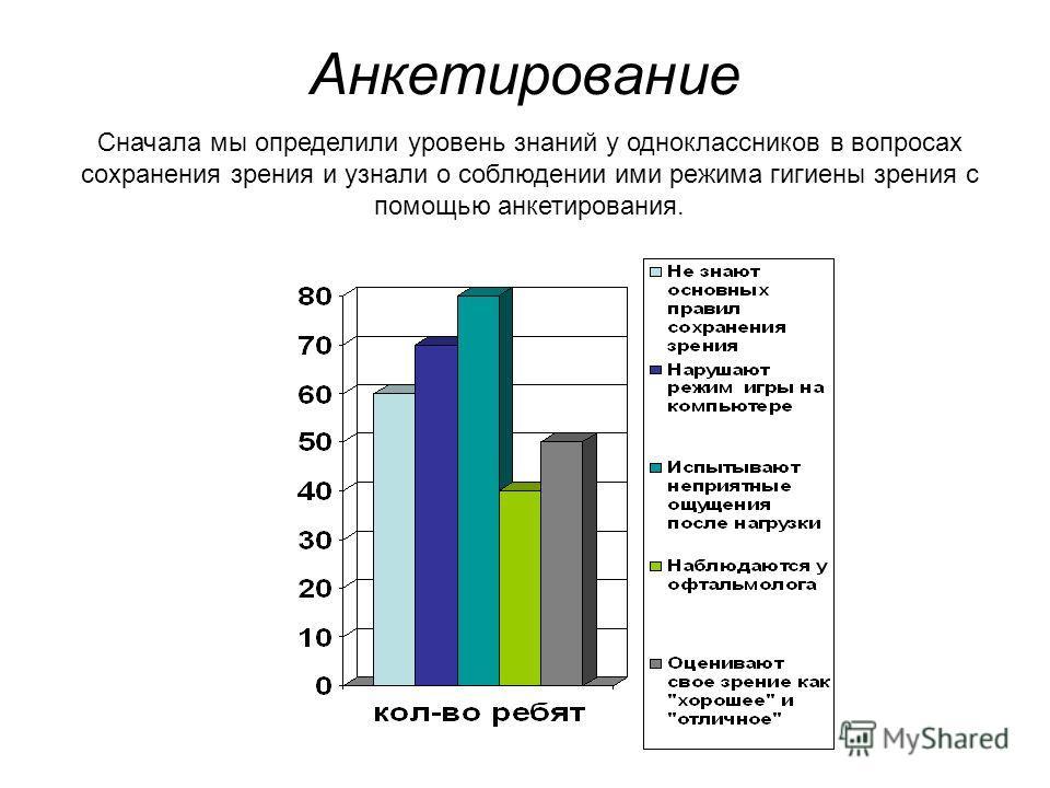 Анкетирование Сначала мы определили уровень знаний у одноклассников в вопросах сохранения зрения и узнали о соблюдении ими режима гигиены зрения с помощью анкетирования.