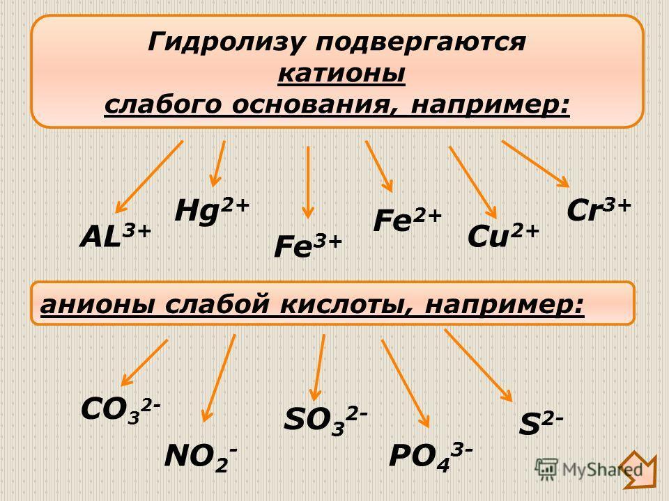 Гидролизу подвергаются катионы слабого основания, например: AL 3+ Fe 3+ Cu 2+ анионы слабой кислоты, например: CO 3 2- SO 3 2- S 2- NO 2 - PO 4 3- Cr 3+ Fe 2+ Hg 2+