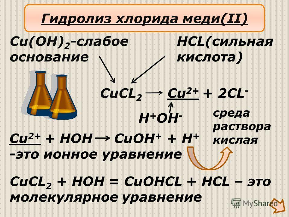 CuCL 2 Cu(OH) 2 -слабое основание HCL(сильная кислота) Cu 2+ + 2CL - H + OH - Cu 2+ + HOH CuOH + + H + -это ионное уравнение CuCL 2 + HOH = CuOHCL + HCL – это молекулярное уравнение Гидролиз хлорида меди(II) среда раствора кислая
