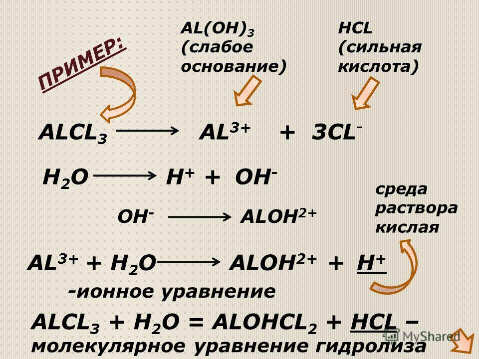 ALCL 3 AL 3+ +3CL - AL(OH) 3 (слабое основание) HCL (сильная кислота) AL 3+ + H 2 O H + OH - ALOH 2+ H+H+ + -ионное уравнение ALCL 3 + H 2 O = ALOHCL 2 + HCL – молекулярное уравнение гидролиза ПРИМЕР: среда раствора кислая H2OH2O+ OH - ALOH 2+