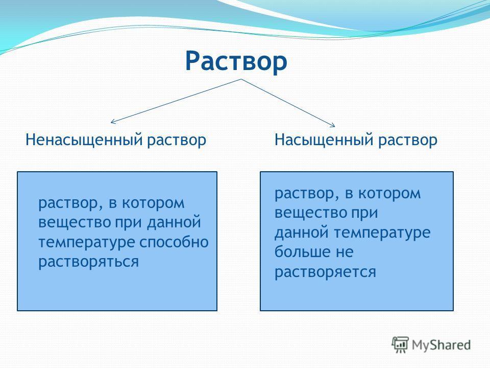 Раствор Насыщенный растворНенасыщенный раствор раствор, в котором вещество при данной температуре больше не растворяется раствор, в котором вещество при данной температуре способно растворяться