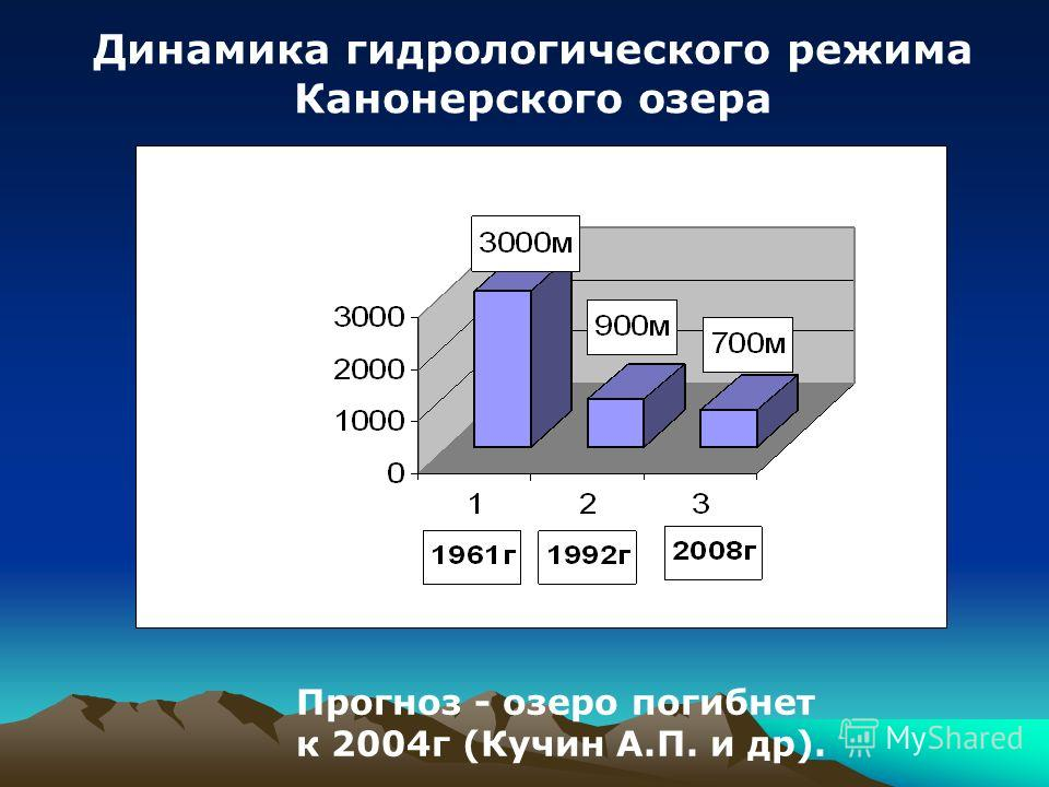 Прогноз - озеро погибнет к 2004г (Кучин А.П. и др). Динамика гидрологического режима Канонерского озера