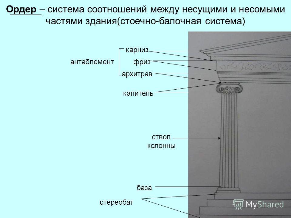 Ордер – система соотношений между несущими и несомыми частями здания(стоечно-балочная система) стереобат база капитель архитрав антаблементфриз карниз ствол колонны