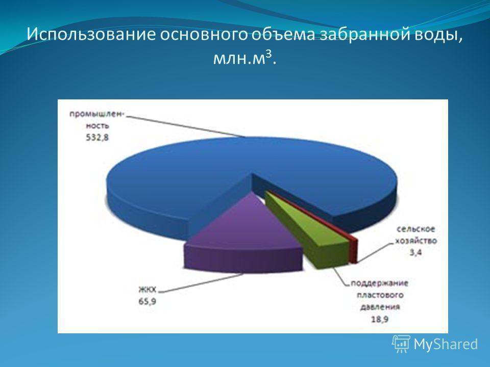 Использование основного объема забранной воды, млн.м 3.