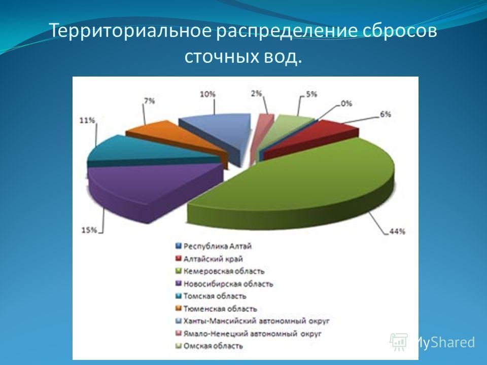 Территориальное распределение сбросов сточных вод.