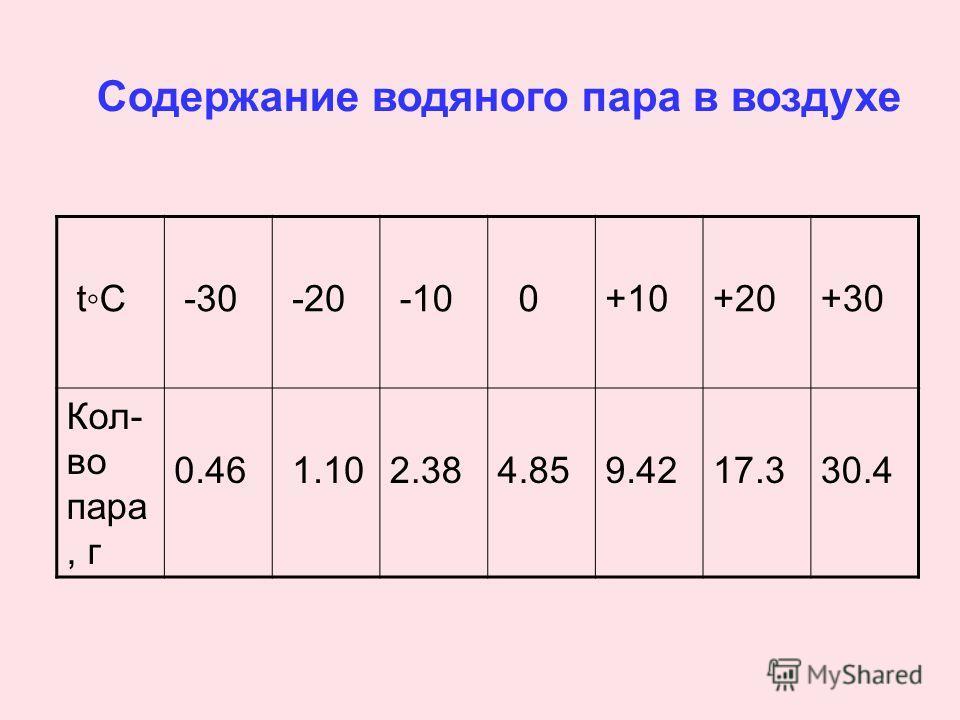 tC -30 -20 -10 0 +10+20+30 Кол- во пара, г 0.46 1.102.384.859.4217.330.4 Содержание водяного пара в воздухе