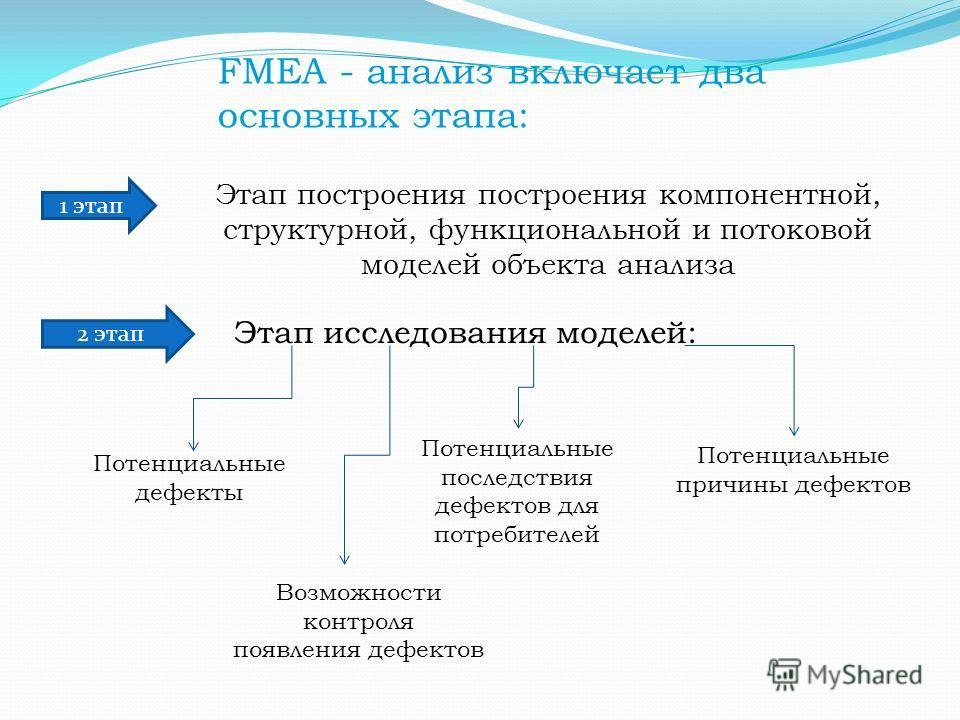 FMEA - анализ включает два основных этапа: Этап построения построения компонентной, структурной, функциональной и потоковой моделей объекта анализа Этап исследования моделей: Потенциальные дефекты Потенциальные причины дефектов Потенциальные последст