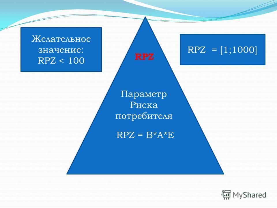 RPZ = B*A*E RPZ Параметр Риска потребителя Желательное значение: RPZ < 100 RPZ = [1;1000]