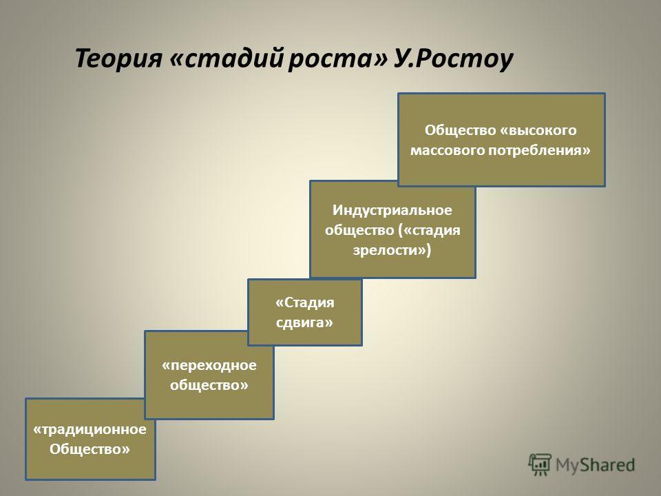 Теория «стадий роста» У.Ростоу «традиционное Общество» «переходное общество» «Стадия сдвига» Индустриальное общество («стадия зрелости») Общество «высокого массового потребления»