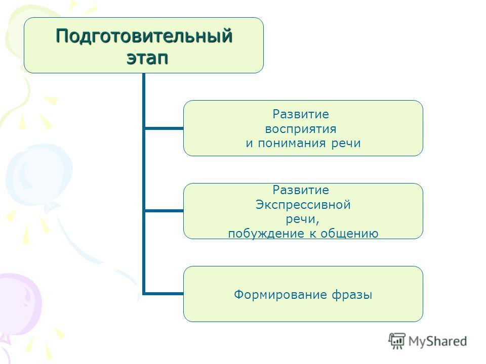 Подготовительный этап этап Развитие восприятия и понимания речи Развитие Экспрессивной речи, побуждение к общению Формирование фразы