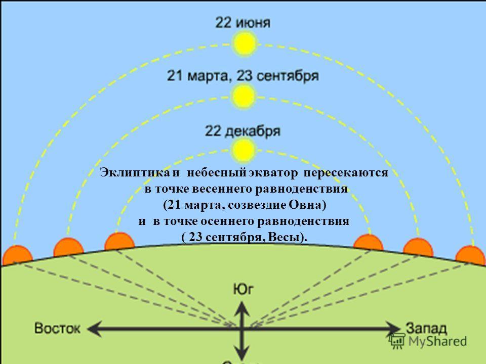 Эклиптика и небесный экватор пересекаются в точке весеннего равноденствия (21 марта, созвездие Овна) и в точке осеннего равноденствия ( 23 сентября, Весы).