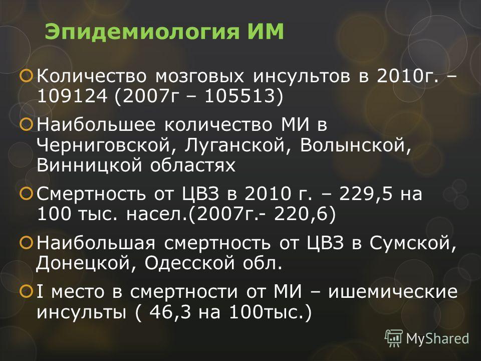 Эпидемиология ИМ Количество мозговых инсультов в 2010г. – 109124 (2007г – 105513) Наибольшее количество МИ в Черниговской, Луганской, Волынской, Винницкой областях Смертность от ЦВЗ в 2010 г. – 229,5 на 100 тыс. насел.(2007г.- 220,6) Наибольшая смерт