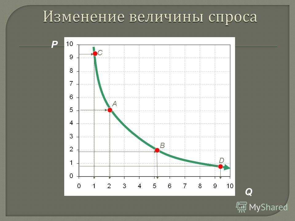 P ( цена ) за штуку Q ( количество ) покупок 10. 9 8 7 6 5 4 3 2 1 2 3 4 5 6 7 8 9 10