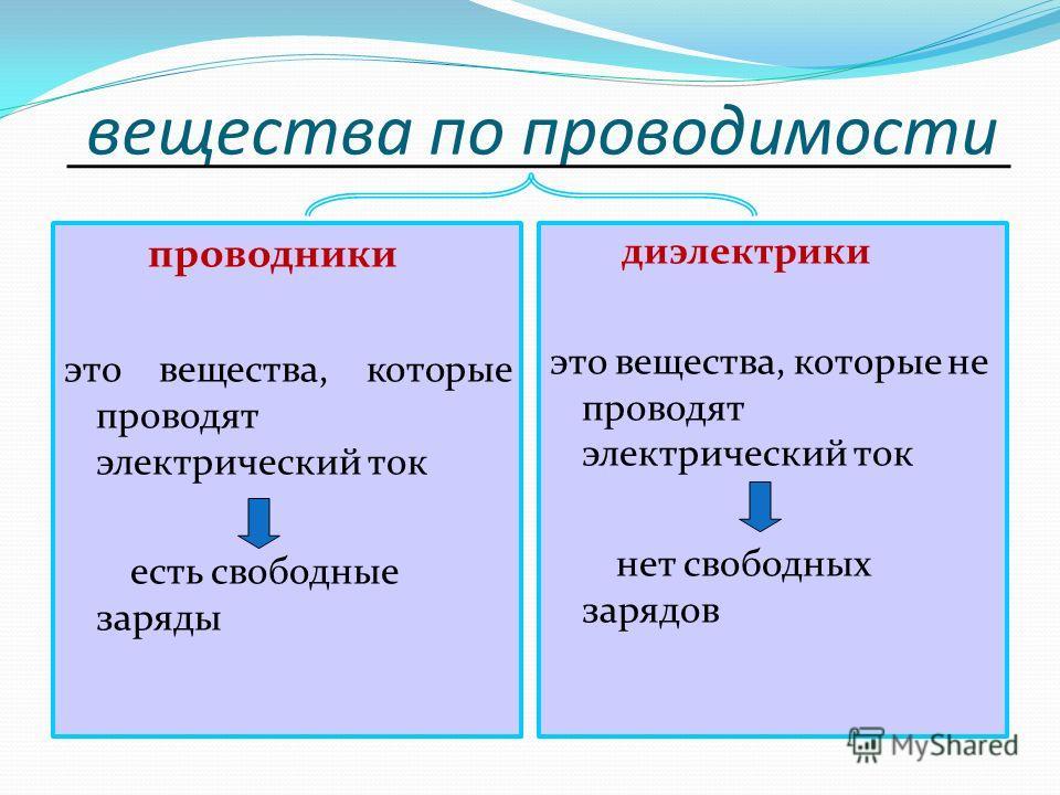 вещества по проводимости проводники это вещества, которые проводят электрический ток есть свободные заряды диэлектрики это вещества, которые не проводят электрический ток нет свободных зарядов
