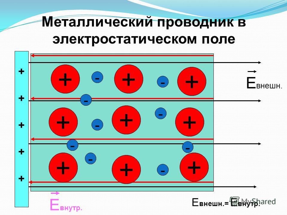 Металлический проводник в электростатическом поле ++ + + + + + + + - - - - - - - - ++++++++++ Е внешн. Е внутр. Е внешн.= Е внутр. -