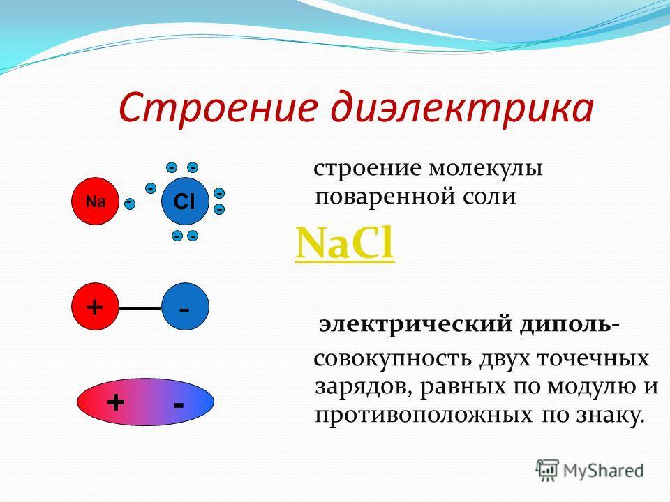 Строение диэлектрика строение молекулы поваренной соли NaCl электрический диполь- совокупность двух точечных зарядов, равных по модулю и противоположных по знаку. Na Cl - -- - -- - - + - +-