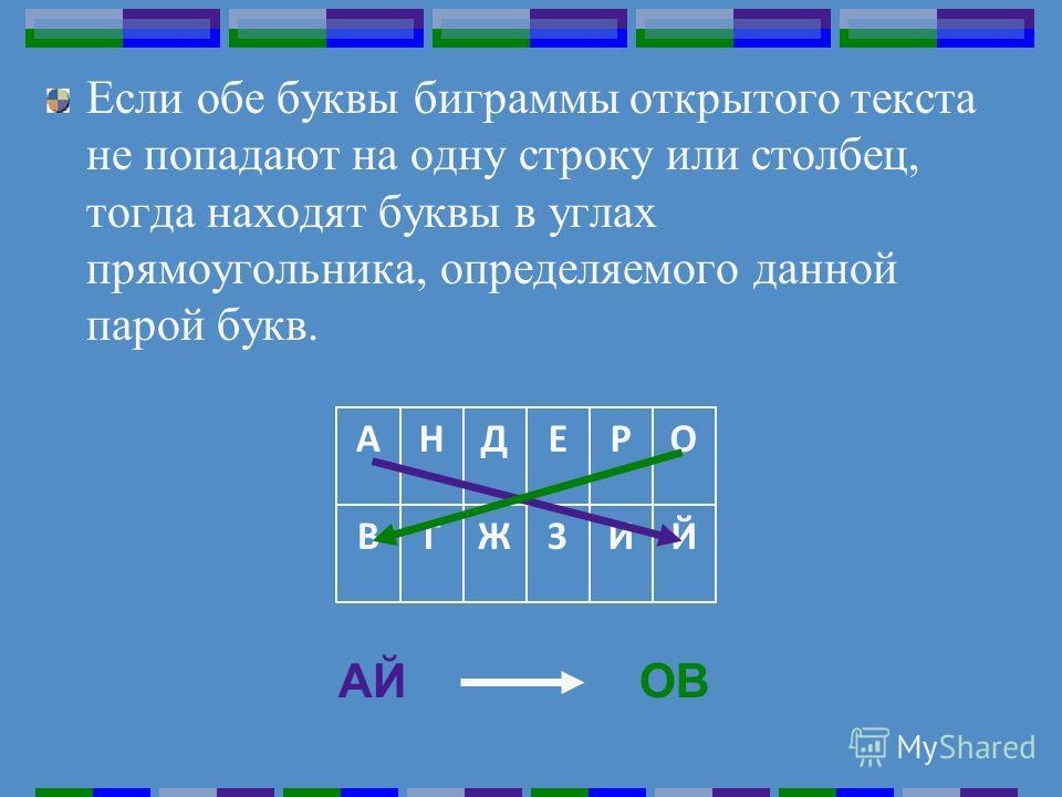 Если обе буквы биграммы открытого текста не попадают на одну строку или столбец, тогда находят буквы в углах прямоугольника, определяемого данной парой букв. Й И 3 Ж Г В О Р Е Д Н А АЙОВ