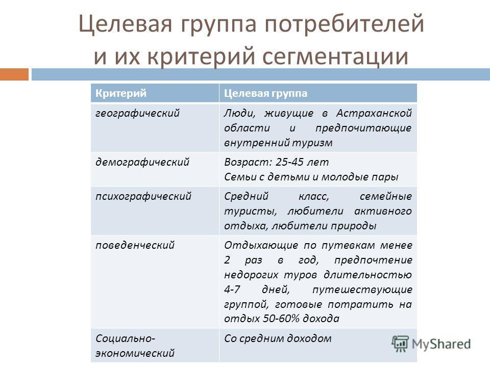 Целевая группа потребителей и их критерий сегментации КритерийЦелевая группа географическийЛюди, живущие в Астраханской области и предпочитающие внутренний туризм демографическийВозраст : 25-45 лет Семьи с детьми и молодые пары психографическийСредни