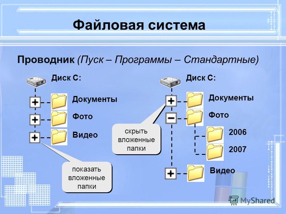 Файловая система Проводник (Пуск – Программы – Стандартные) показать вложенные папки скрыть вложенные папки Диск C: Документы Фото Видео 2006 2007 Диск C: Документы Фото Видео