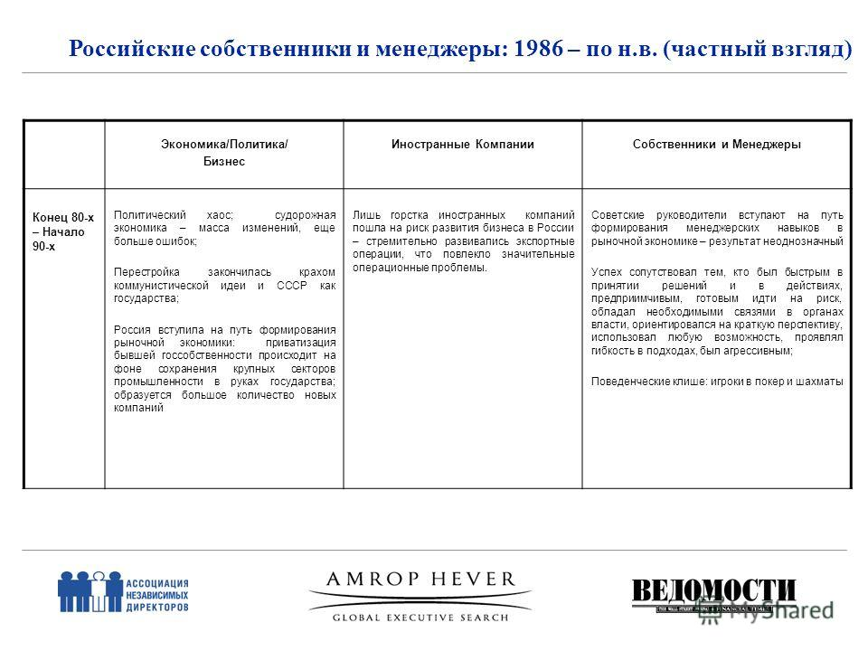 Российские собственники и менеджеры: 1986 – по н.в. (частный взгляд) Экономика/Политика/ Бизнес Иностранные КомпанииСобственники и Менеджеры Конец 80-х – Начало 90-х Политический хаос; судорожная экономика – масса изменений, еще больше ошибок; Перест
