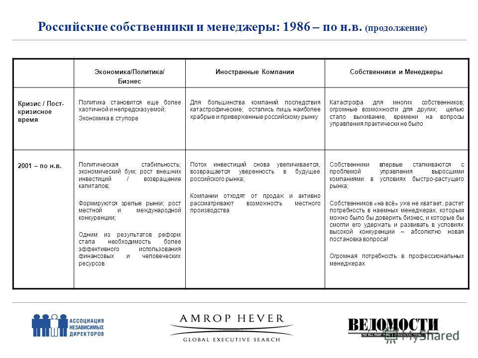 Российские собственники и менеджеры: 1986 – по н.в. (продолжение) Экономика/Политика/ Бизнес Иностранные КомпанииСобственники и Менеджеры Кризис / Пост- кризисное время Политика становится еще более хаотичной и непредсказуемой; Экономика в ступоре Дл