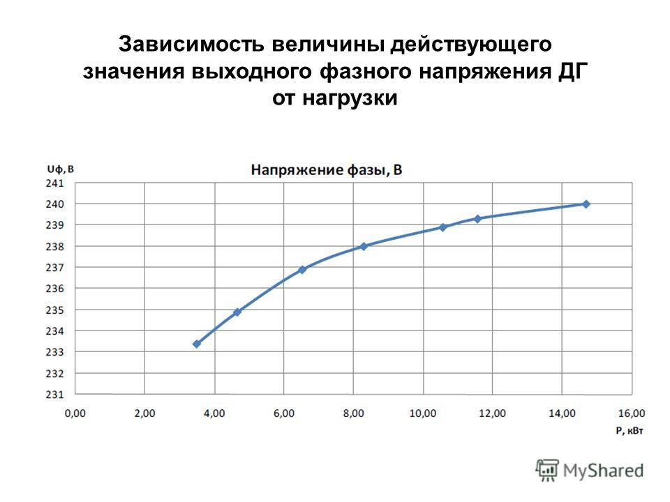 Зависимость величины действующего значения выходного фазного напряжения ДГ от нагрузки