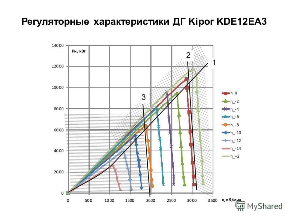 Регуляторные характеристики ДГ Kipor KDE12EA3
