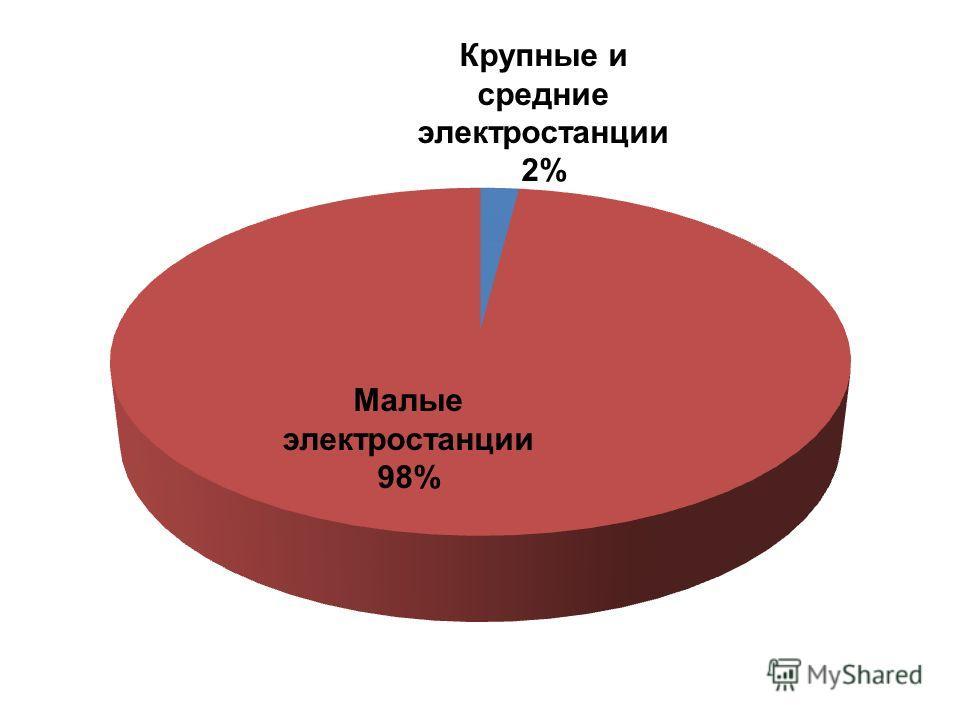 Малые электростанции 98% Крупные и средние электростанции 2%