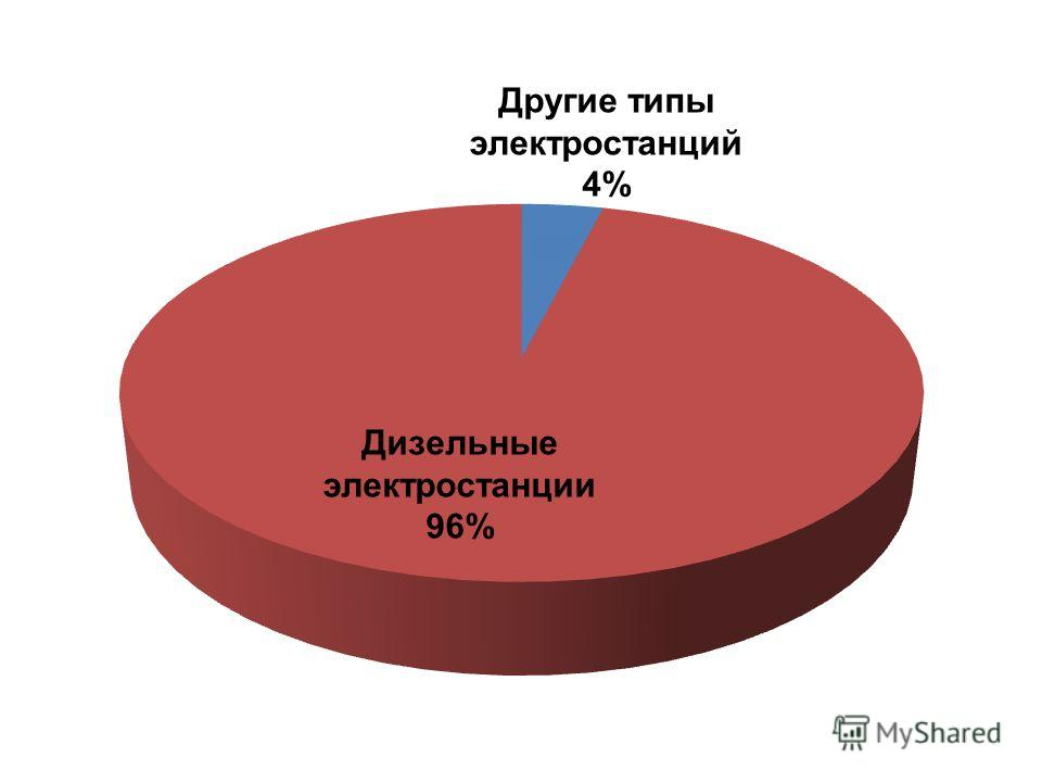 Дизельные электростанции 96% Другие типы электростанций 4%