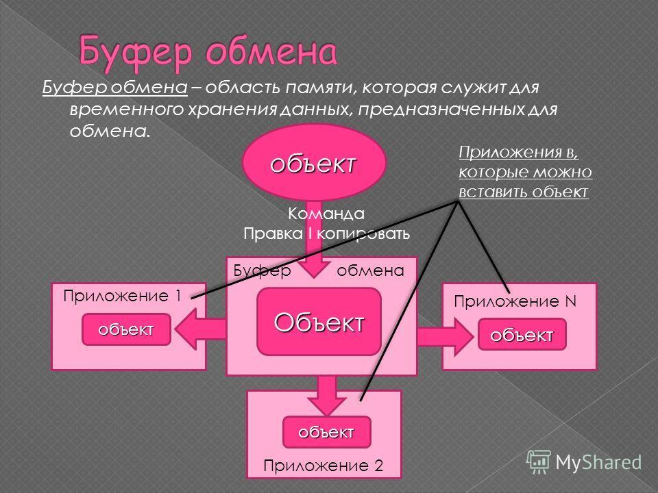 Буфер обмена – область памяти, которая служит для временного хранения данных, предназначенных для обмена. объект Объект Буфер обмена Команда Правка I копировать объект объект объект Приложение N Приложение 1 Приложение 2 Приложения в, которые можно в