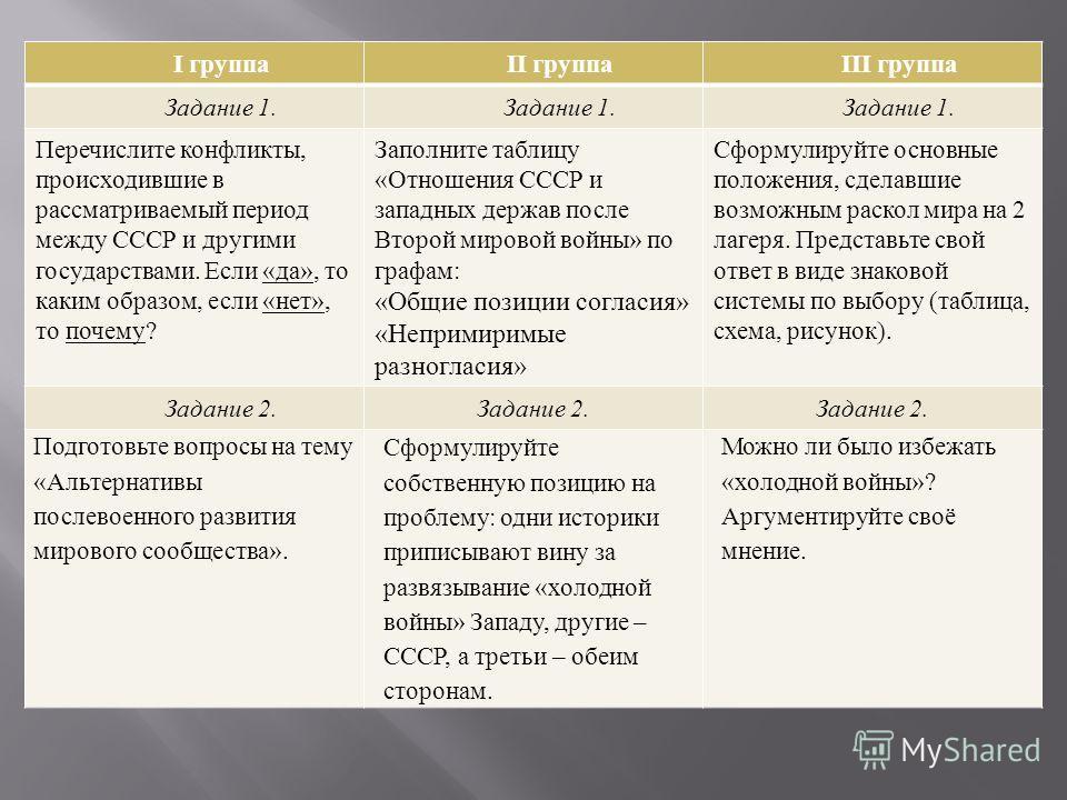I группаII группаIII группа Задание 1. Перечислите конфликты, происходившие в рассматриваемый период между СССР и другими государствами. Если « да », то каким образом, если « нет », то почему ? Заполните таблицу « Отношения СССР и западных держав пос