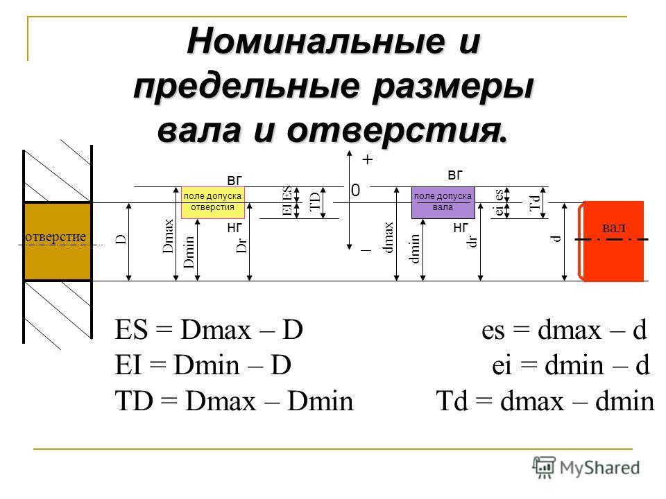 отверстие D Dmax Dmin поле допуска отверстия Dr ES EI TD + 0 _ dmax dmin dr es ei Td d вал Номинальные и предельные размеры вала и отверстия. ES = Dmax – D es = dmax – d EI = Dmin – D ei = dmin – d TD = Dmax – Dmin Td = dmax – dmin вг нг поле допуска