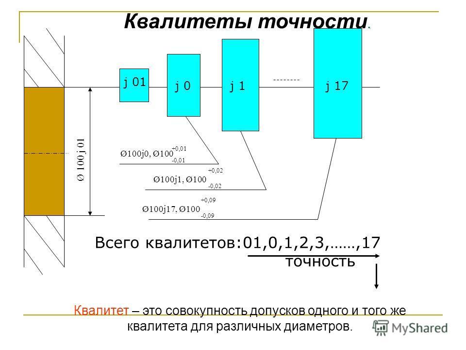 Ø 100 j 01 j 01 j 0j 1j 17 Ø100j0, Ø100 +0,01 -0,01 Ø100j1, Ø100 +0,02 -0,02 Ø100j17, Ø100 +0,09 -0,09 Всего квалитетов:01,0,1,2,3,……,17 точность. Квалитеты точности. Квалитет – это совокупность допусков одного и того же квалитета для различных диаме