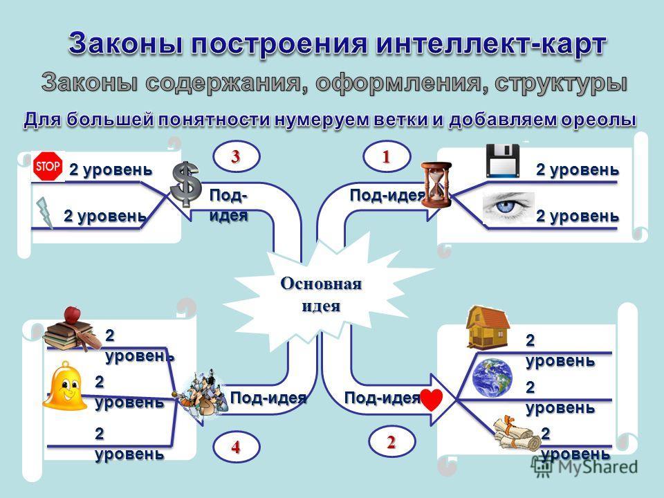 2 уровень Под-идея Под-идея Под- идея Под-идея Основнаяидея 3 4 2 1