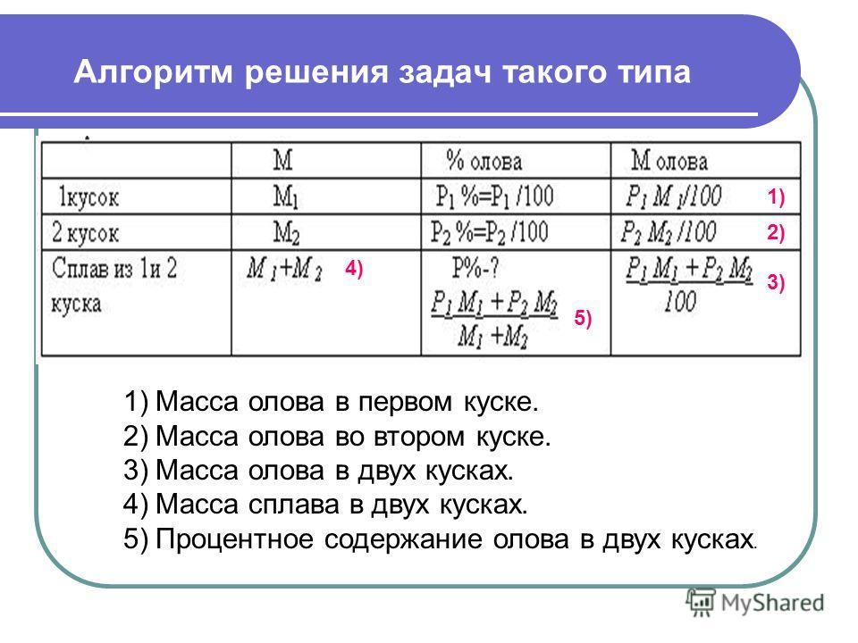 Алгоритм решения задач такого типа 1) 2) 3) 4) 5) 1)Масса олова в первом куске. 2)Масса олова во втором куске. 3)Масса олова в двух кусках. 4)Масса сплава в двух кусках. 5)Процентное содержание олова в двух кусках.
