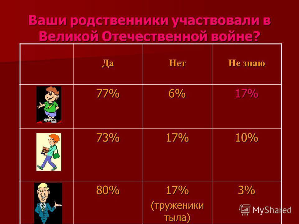 Ваши родственники участвовали в Великой Отечественной войне? ДаНет Не знаю 77%6%17% 73%17%10% 80%17% (труженики тыла) 3%