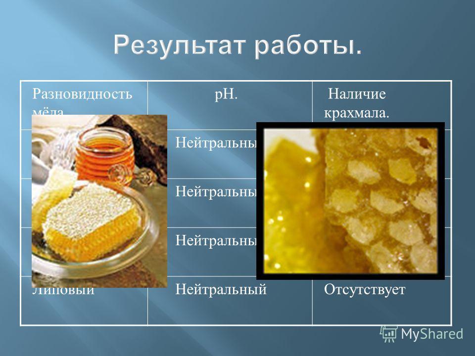 Разновидность мёда. pH. Наличие крахмала. Серпуховый НейтральныйОтсутствует Цветочный НейтральныйОтсутствует Гречишный НейтральныйОтсутствует Липовый НейтральныйОтсутствует