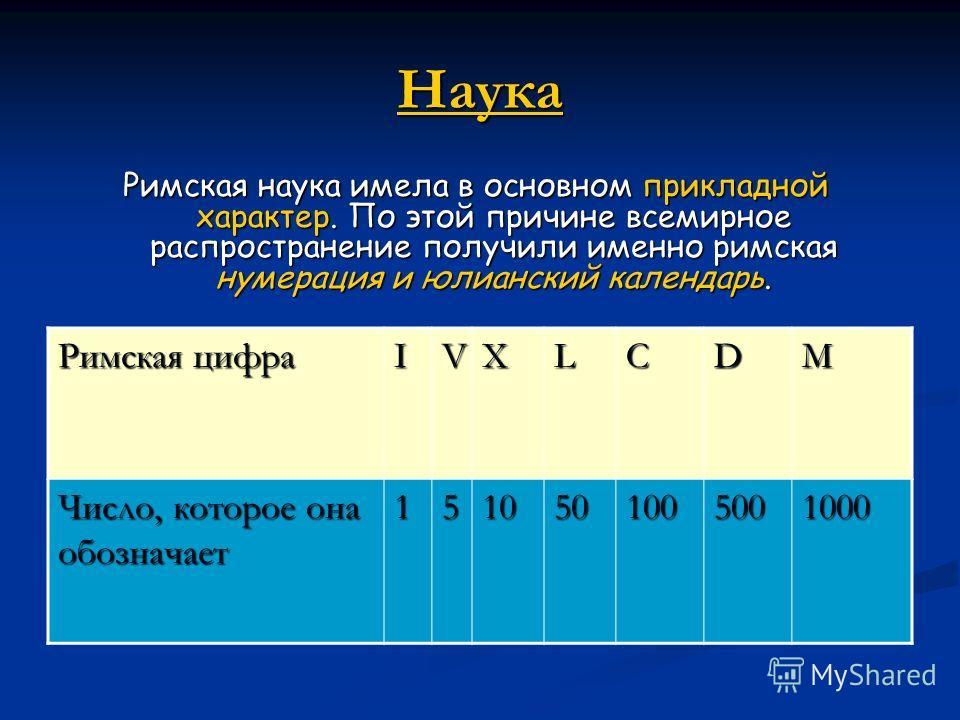 Наука Римская наука имела в основном прикладной характер. По этой причине всемирное распространение получили именно римская нумерация и юлианский календарь. Римская цифра IVXLCDM Число, которое она обозначает 1510501005001000