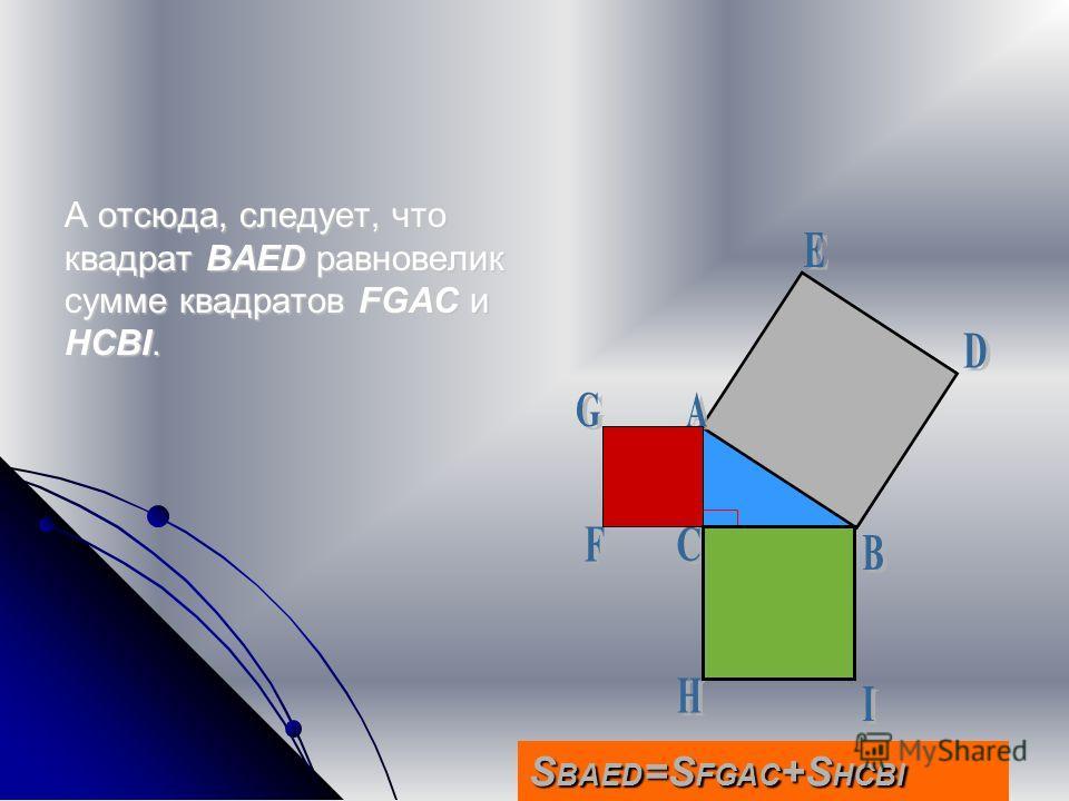 А отсюда, следует, что квадрат BAED равновелик сумме квадратов FGAC и HCBI. S BAED =S FGAC +S HCBI