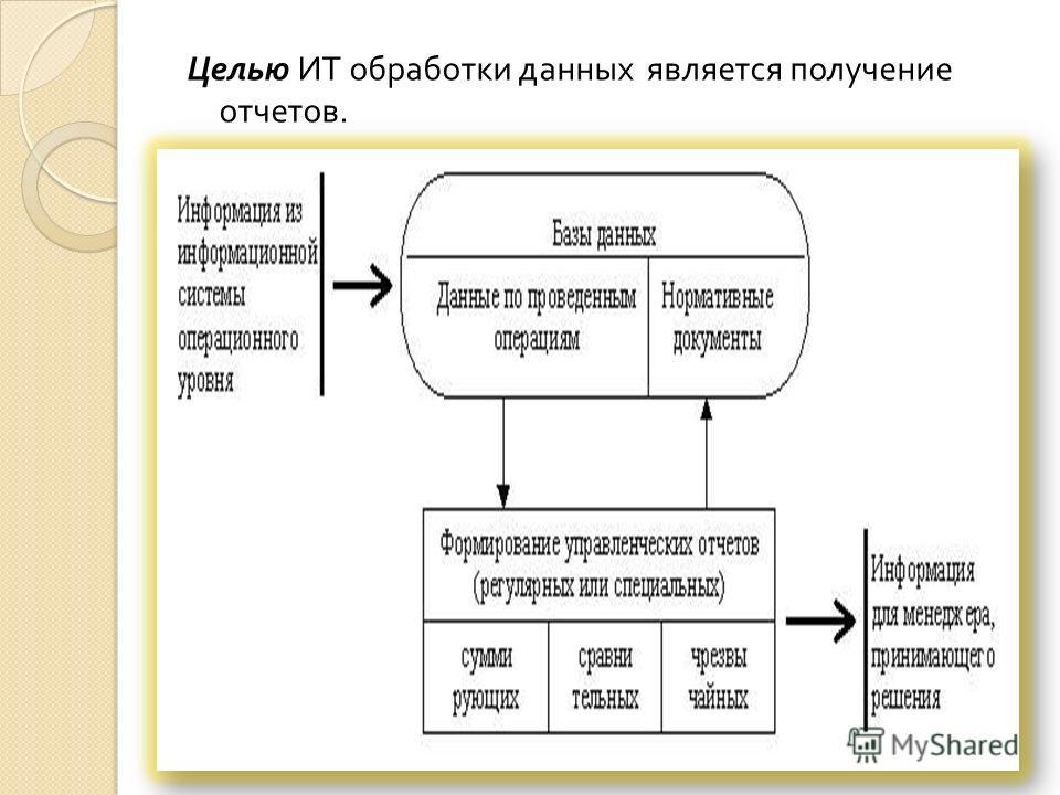 Целью ИТ обработки данных является получение отчетов.