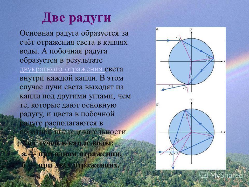Две радуги Основная радуга образуется за счёт отражения света в каплях воды. А побочная радуга образуется в результате двукратного отражения света внутри каждой капли. В этом случае лучи света выходят из капли под другими углами, чем те, которые дают