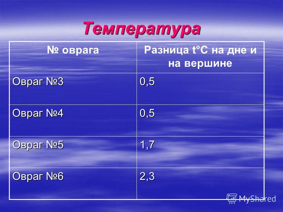 Температура оврагаРазница t°C на дне и на вершине Овраг 3 0,5 Овраг 4 0,5 Овраг 5 1,7 Овраг 6 2,3