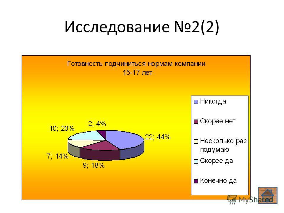 Исследование 2(2)