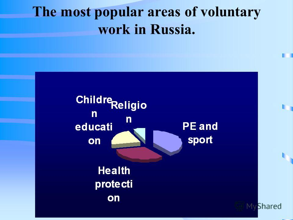 The most popular areas of voluntary work in Russia.