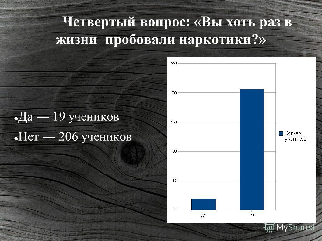 Четвертый вопрос: «Вы хоть раз в жизни пробовали наркотики?» Да 19 учеников Нет 206 учеников