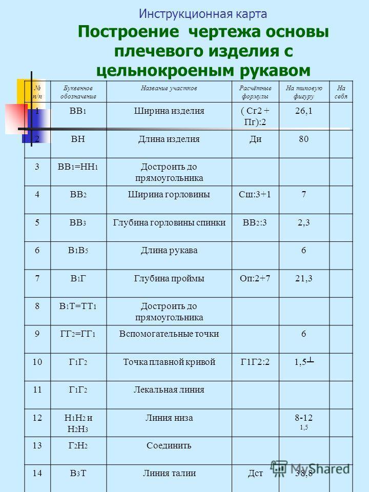 Инструкционная карта Построение чертежа основы плечевого изделия с цельнокроеным рукавом п/п Буквенное обозначение Название участковРасчётные формулы На типовую фигуру На себя 1ВВ 1 Ширина изделия( Сг2 + Пг):2 26,1 2ВНДлина изделияДи80 3ВВ 1 =НН 1 До
